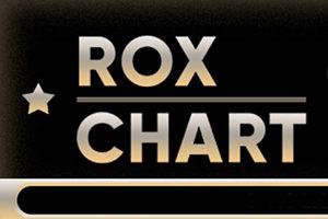 Еженедельная депозитная лотерея ROX Chart